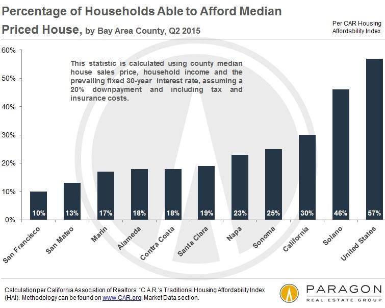 US-Housing-Affordability-San-Francisco-Bay-Area-Q2-2015
