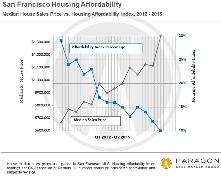 US-Housing-Affordability-v-sales-price-San-Francisco-Bay-Area-Q2-2015