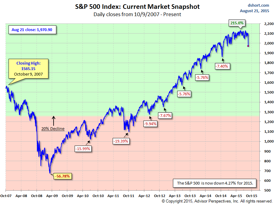 US-SP500-Selloffs-2007-2015-08-21