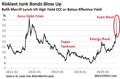 US-junk-bonds-CCC-2011_2015_8-Yuan-rout