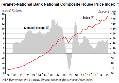 Canada-house-price-index-2015-08