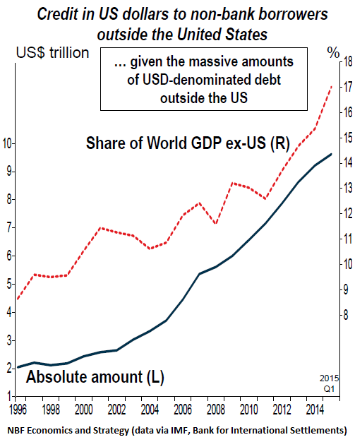 Global-us-dollar-denominated-debt-Q1-2015