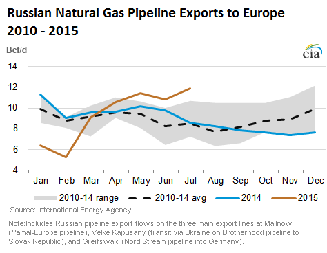 Russia-Europe-natural-gas-exports-2010-2015