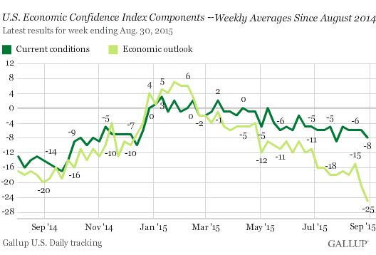 US-economic-confidence-current+outlook-2015-09-01