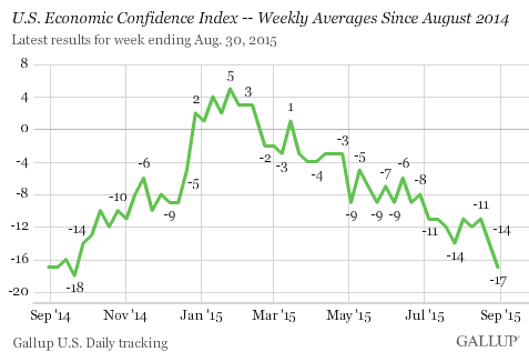 us-economic-confidence-2015-09-01