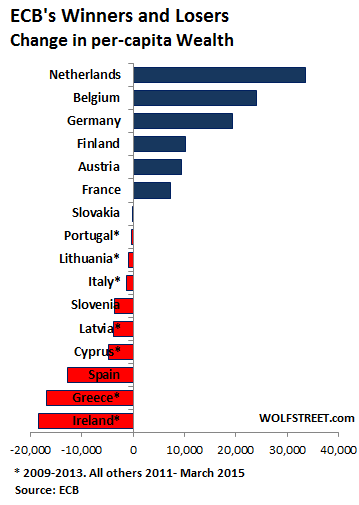 EU-ECB-winners-losers-wealth