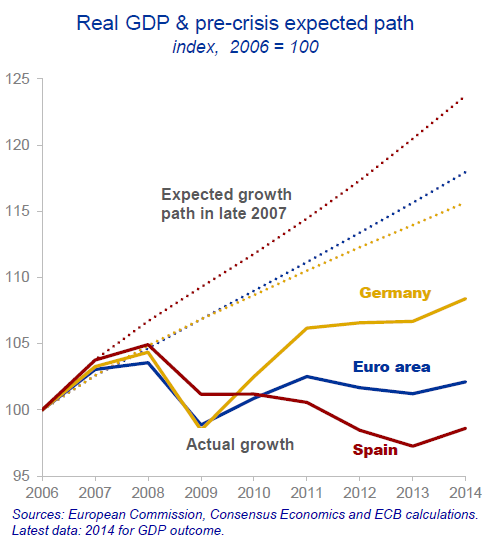 EU-Praet-Presentation-2-real-GDP-pre-crisis-expectation-v-reality