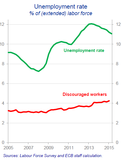 EU-Praet-Presentation-5-unemployment-rate-discouraged-workers