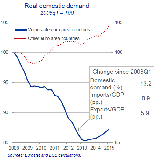EU-Praet-Presentation-7-domestic-demand=split