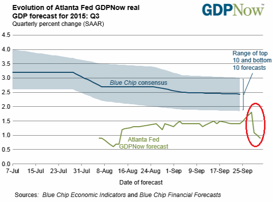 US-GDP-Now-Atlanta-Fed-Q3-2015-10-01