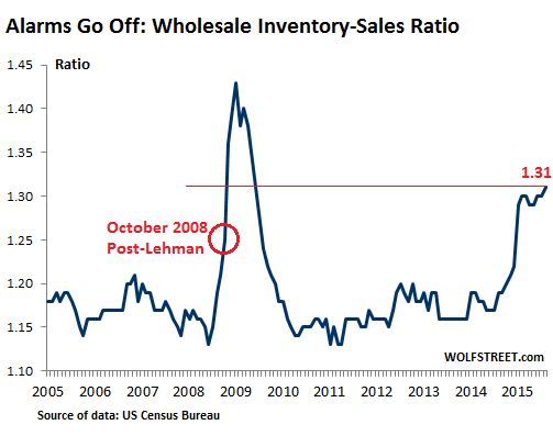 US-Wholesale-inventories-sales-ratio-2005_2015-08