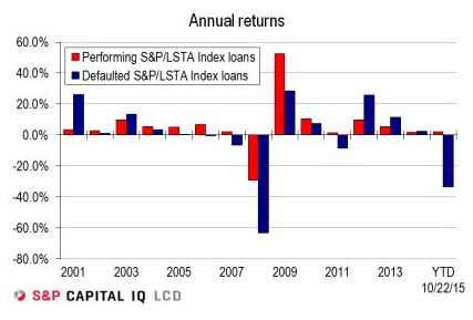 US-defaulted-leveraged-loans-returns-2001_2015-10