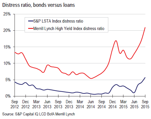 US-distress-ratio-bonds-leveraged-loans-2015-10-09
