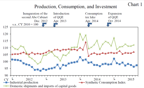 2015-11-16-LK-Japan-consumption-production-investment