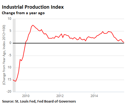 2015-11-17-LK-Industrial-Production-yoy-change