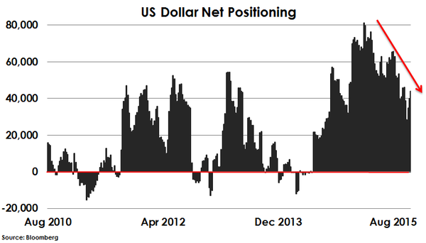 2015-11-21-otterwood-dollar-net-positioning