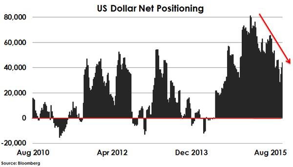 2015-11-21-otterwood-dollar-net-positioning