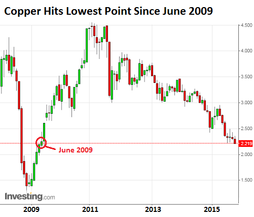Copper-2008-2015-11-10-hits-six-year-low