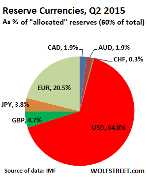 Global-reserve-currencies-q2-2015-WS