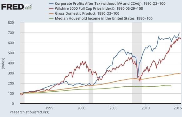LK-Corp-profits-v-GDP-v-stocks-v-household-inc-2015
