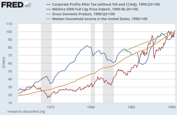 LK-Corp-profits-v-GDP-v-stocks-v-household-inc