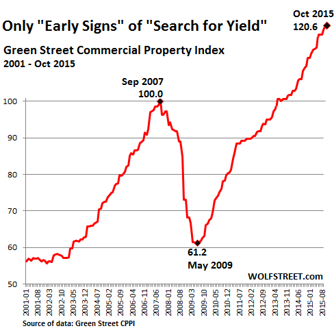 US-Commercial-Property-Index-GreenStreet-2015_10