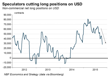 US-Dollar-long-positions