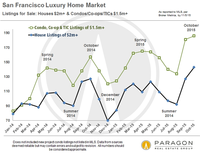 US-San-Francisco-luxury-home-listings2014_2015-10