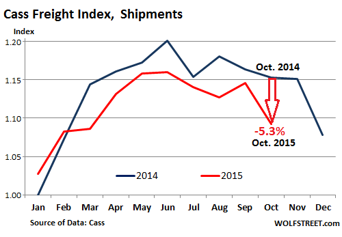 US-freight-index-2015-10-shipments