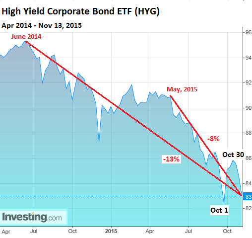 US-high-yield-bonds-2014_2015-11-13