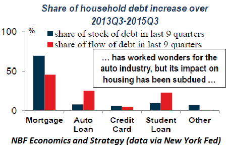 US-household-debt-increase-share