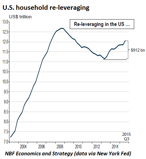 US-household-releverage-2000-2015-Q3
