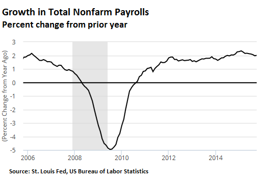 US-payroll-growth-2006_2015-10