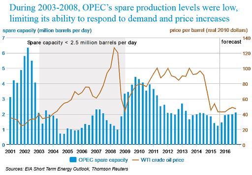 2015-12-08-Kummer-EIA-OPEC-spare-capacity