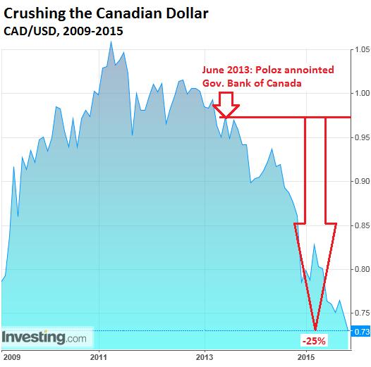 Canada-CAD-USD-2009_2015-12
