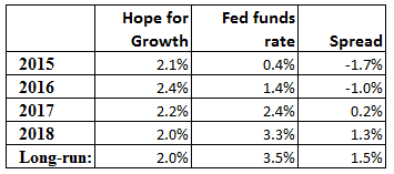 US-Fed-funds-rate-v-growth-projections