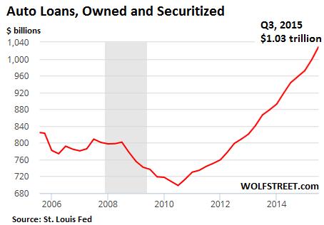 US-autoloans-2015-3Q