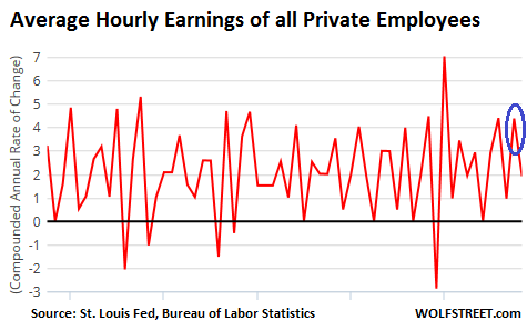 US-average-hourly-earnings