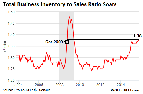 US-business-inventories-2004=2015-11