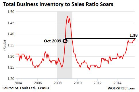US-business-inventories-2004=2015-11