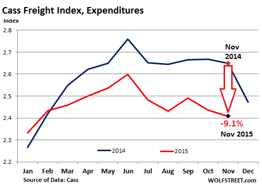 US-freight-index-2015-11-expenditures