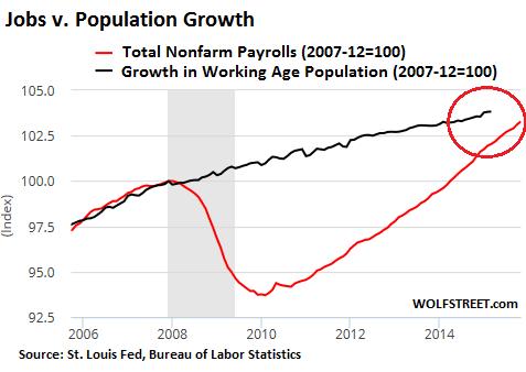 US-jobs-v-population-growth-2006_2015-11