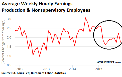 US-jobs-weekly-hourly-earnings-2011_2015-11