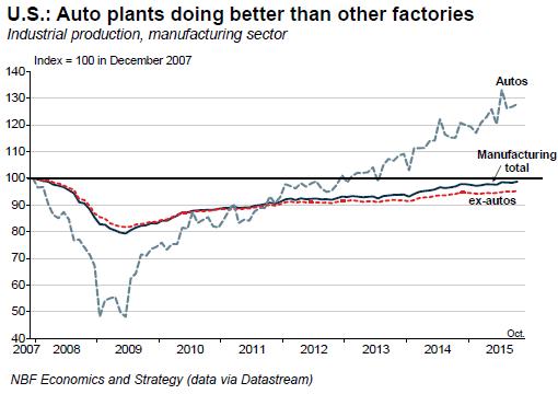 US-manufacturing-production-autos-v-ex-autos