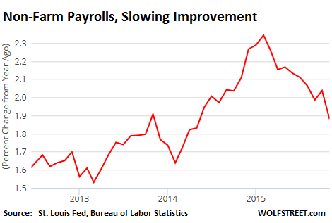US-non-farm-payrolls-change-2012-2015_11