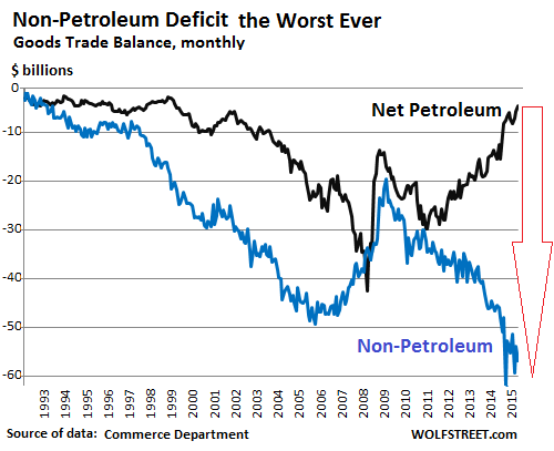 US-trade-balances-petroleum-v-non-petroleum-1992_2015_11
