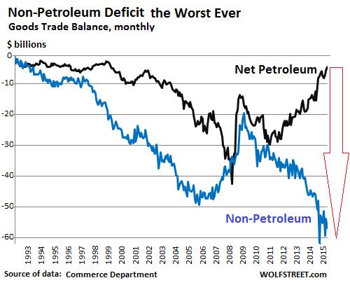 US-trade-balances-petroleum-v-non-petroleum-1992_2015_11
