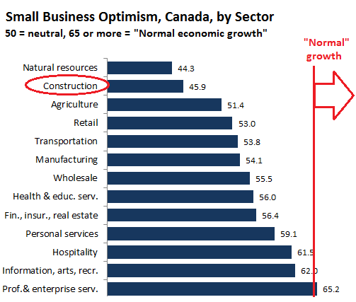 Canada-small-business-confidence-by-sector_2016-1