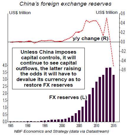 China-foreign-exchange-reserves-NBF-1995-2015