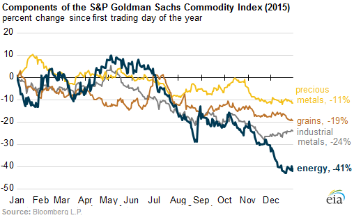 Commodities-rout-by-sector-2015